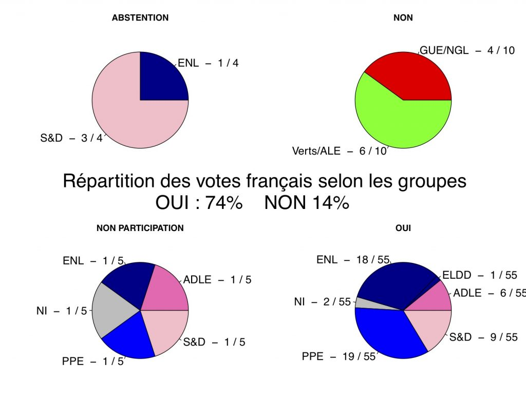 Graph_Vote_Dep_EUR_FR